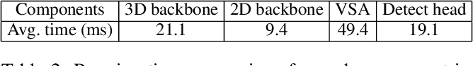 Figure 3 for Voxel R-CNN: Towards High Performance Voxel-based 3D Object Detection