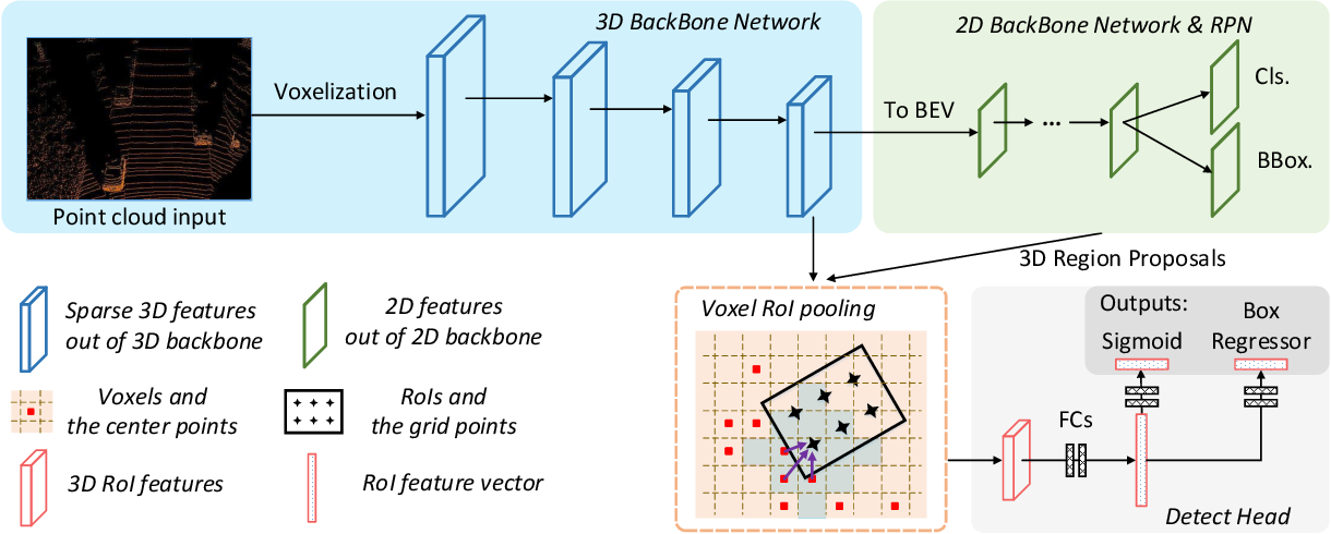 Figure 4 for Voxel R-CNN: Towards High Performance Voxel-based 3D Object Detection