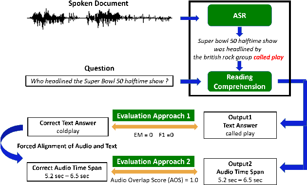 Figure 1 for Spoken SQuAD: A Study of Mitigating the Impact of Speech Recognition Errors on Listening Comprehension