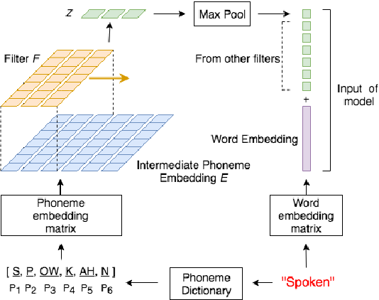 Figure 2 for Spoken SQuAD: A Study of Mitigating the Impact of Speech Recognition Errors on Listening Comprehension