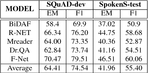 Figure 3 for Spoken SQuAD: A Study of Mitigating the Impact of Speech Recognition Errors on Listening Comprehension
