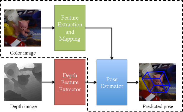 Figure 1 for Domain Transfer for 3D Pose Estimation from Color Images without Manual Annotations