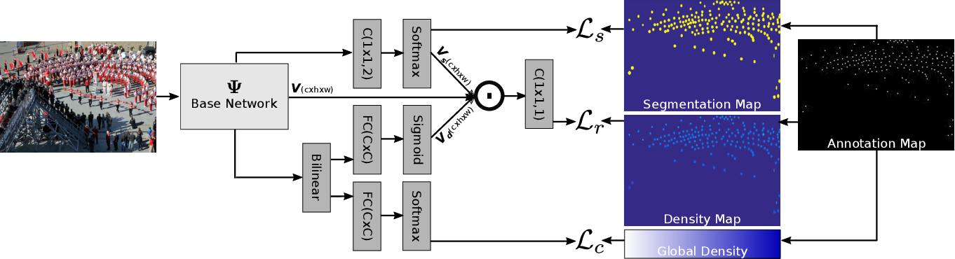 Figure 3 for Counting with Focus for Free