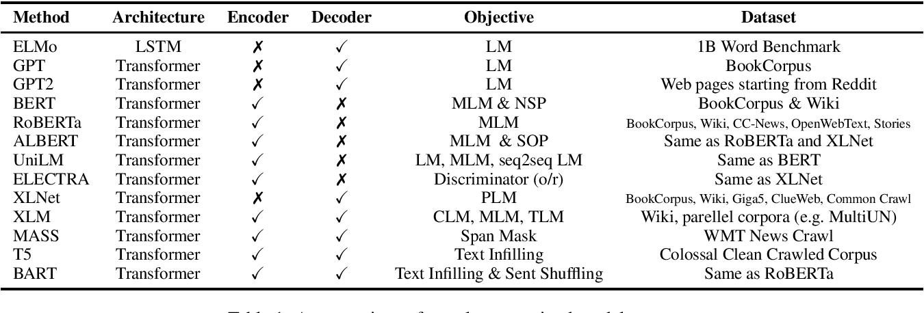 Figure 1 for A Survey on Contextual Embeddings