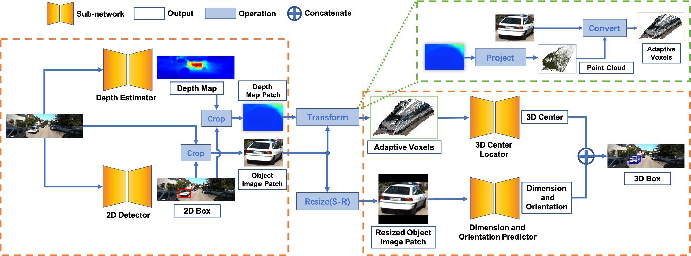 Figure 1 for OCM3D: Object-Centric Monocular 3D Object Detection