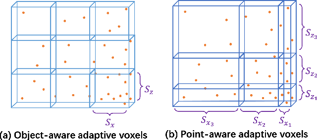 Figure 3 for OCM3D: Object-Centric Monocular 3D Object Detection