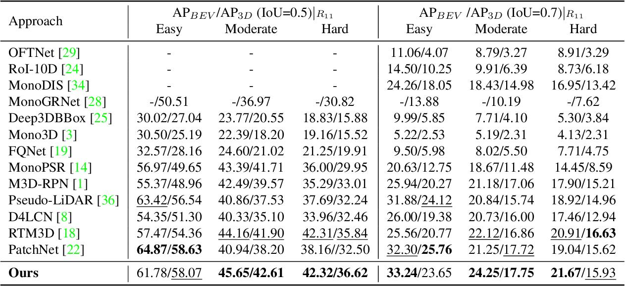 Figure 2 for OCM3D: Object-Centric Monocular 3D Object Detection