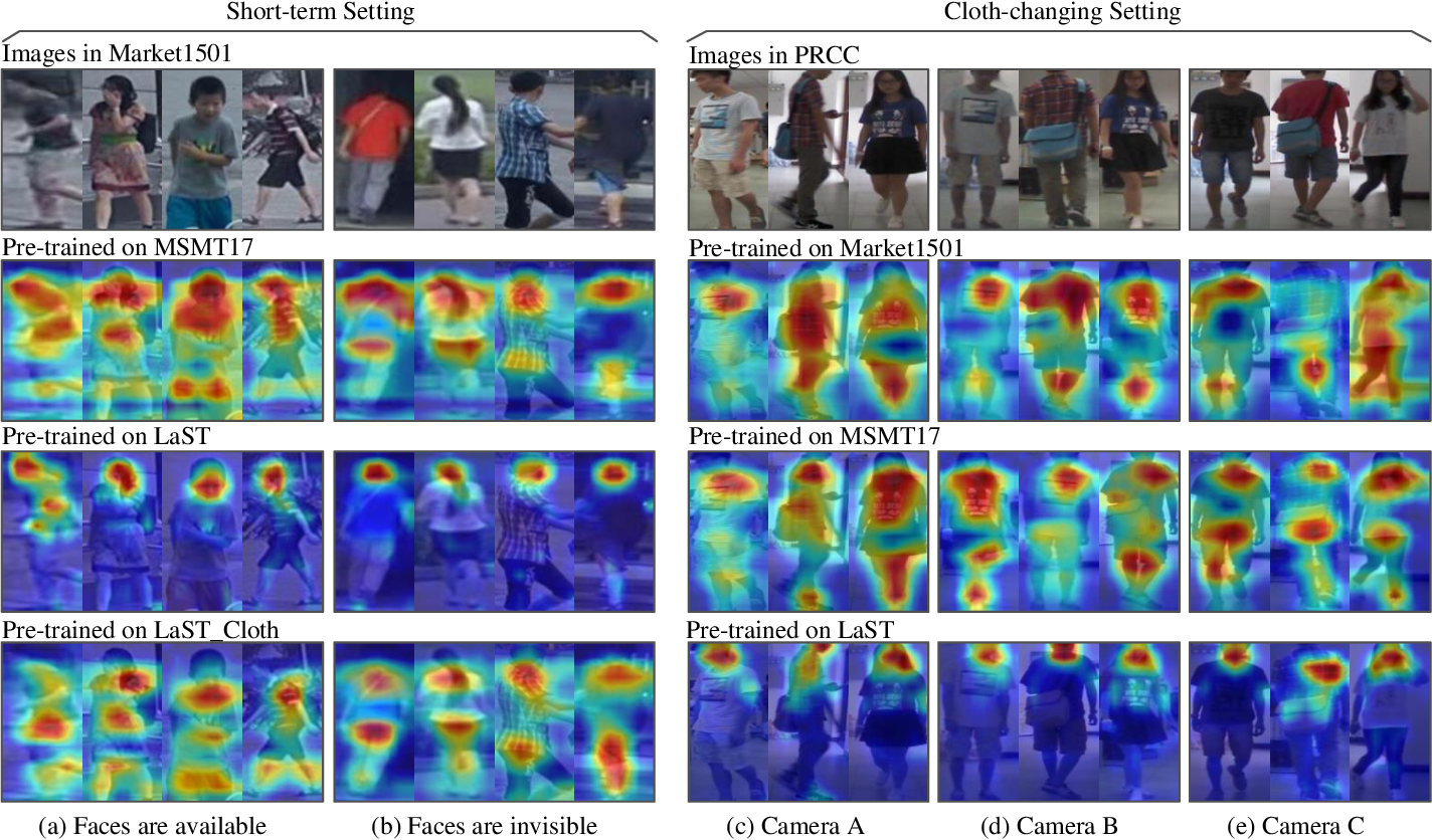 Figure 2 for Large-Scale Spatio-Temporal Person Re-identification: Algorithm and Benchmark