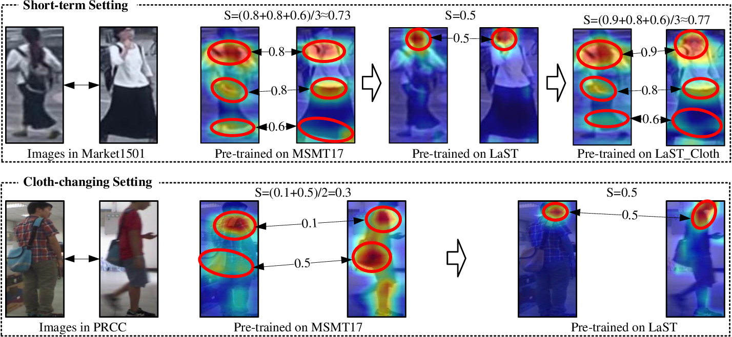 Figure 3 for Large-Scale Spatio-Temporal Person Re-identification: Algorithm and Benchmark