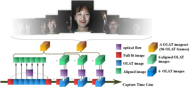 Figure 4 for Relightable Neural Video Portrait