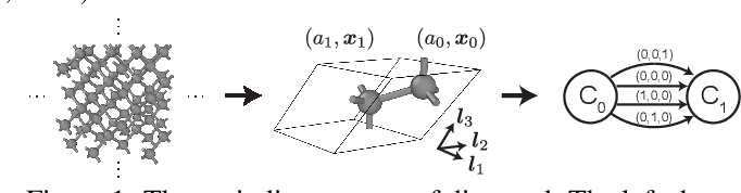 Figure 1 for Crystal Diffusion Variational Autoencoder for Periodic Material Generation