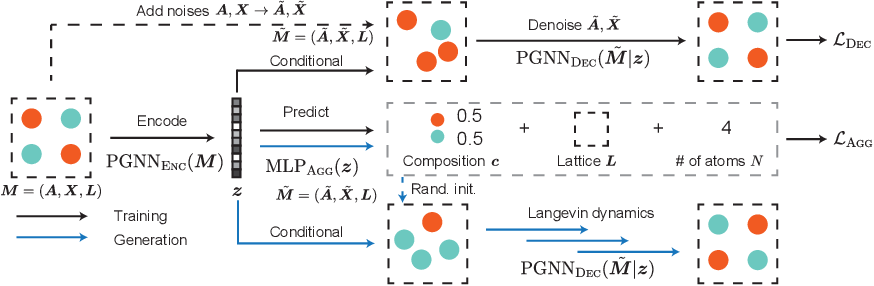 Figure 3 for Crystal Diffusion Variational Autoencoder for Periodic Material Generation