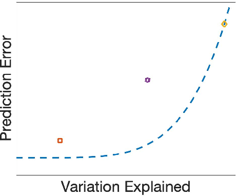 Figure 2 for Supervised PCA: A Multiobjective Approach