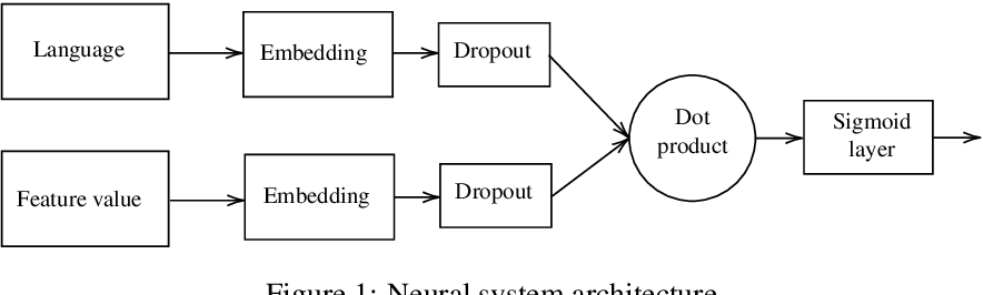 Figure 1 for Predicting Typological Features in WALS using Language Embeddings and Conditional Probabilities: ÚFAL Submission to the SIGTYP 2020 Shared Task