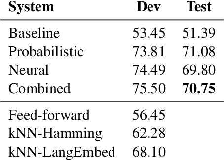 Figure 2 for Predicting Typological Features in WALS using Language Embeddings and Conditional Probabilities: ÚFAL Submission to the SIGTYP 2020 Shared Task