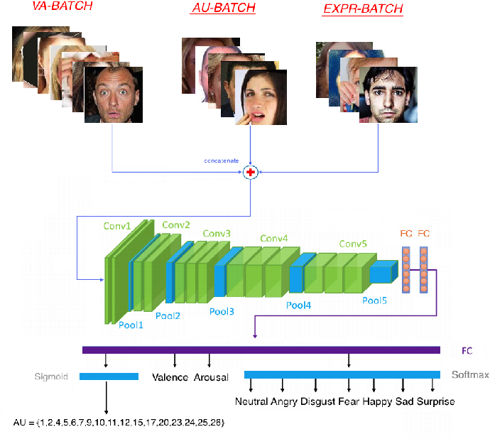 Figure 2 for Face Behavior à la carte: Expressions, Affect and Action Units in a Single Network
