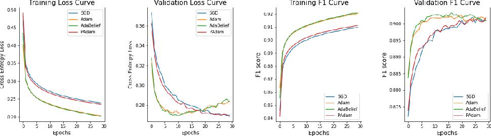 Figure 3 for Effectiveness of Optimization Algorithms in Deep Image Classification