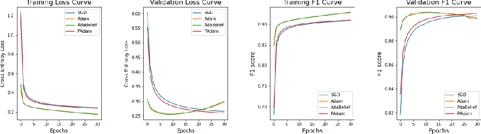 Figure 4 for Effectiveness of Optimization Algorithms in Deep Image Classification
