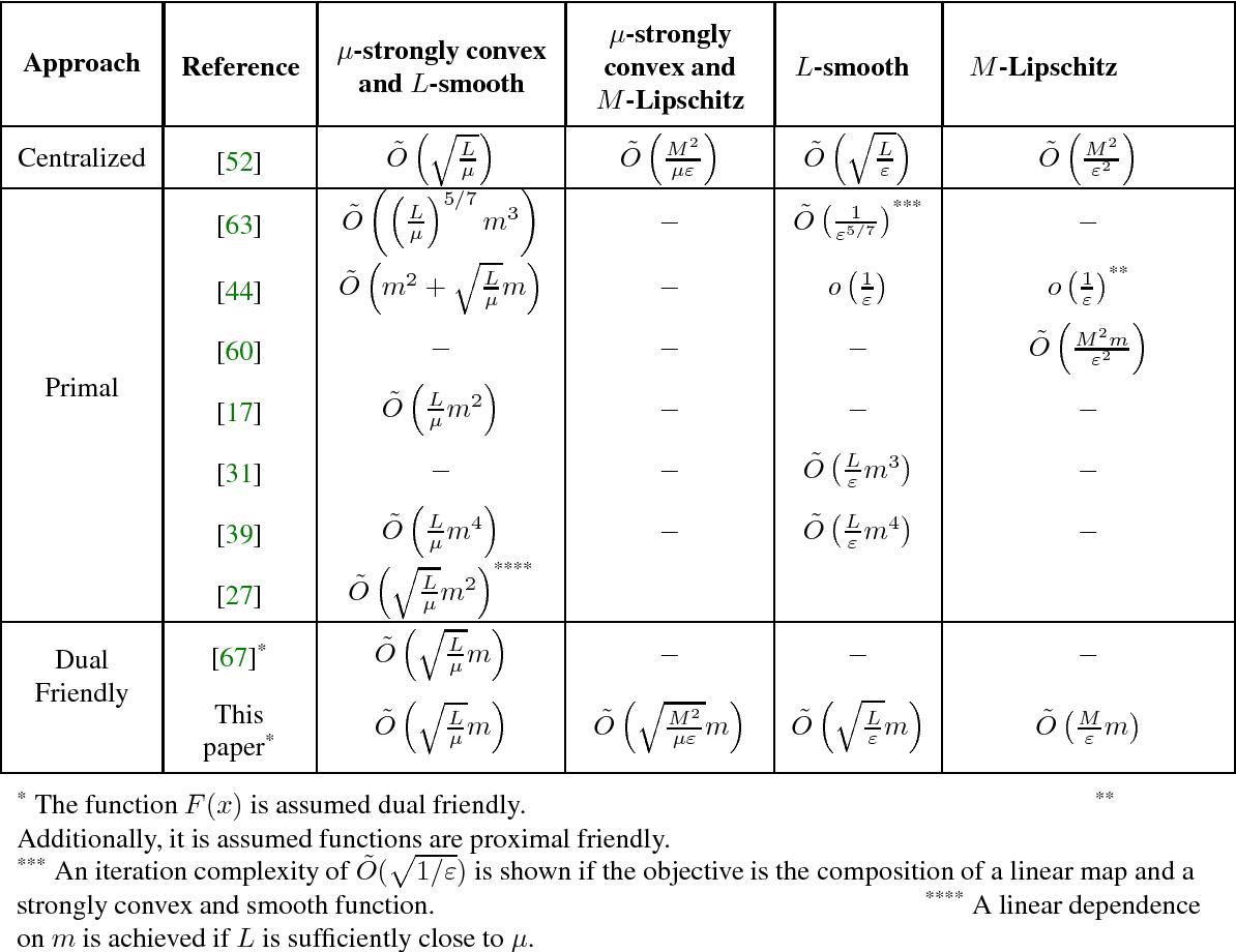 Figure 1 for Optimal Algorithms for Distributed Optimization