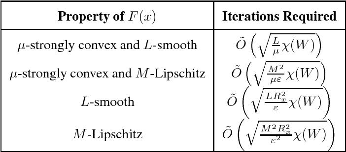 Figure 2 for Optimal Algorithms for Distributed Optimization