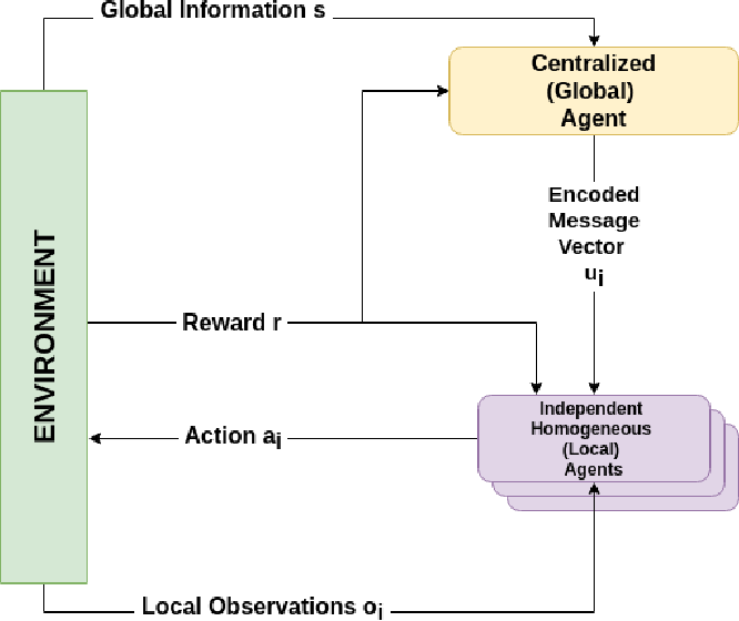 Figure 1 for HAMMER: Multi-Level Coordination of Reinforcement Learning Agents via Learned Messaging