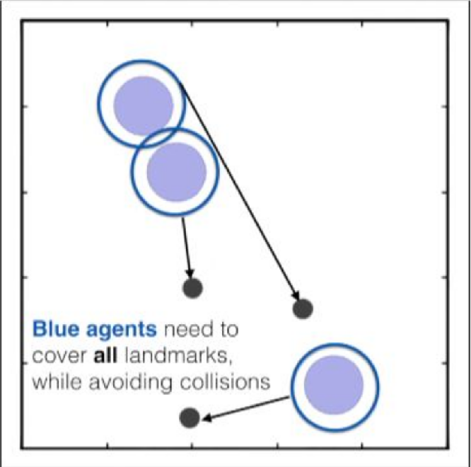 Figure 3 for HAMMER: Multi-Level Coordination of Reinforcement Learning Agents via Learned Messaging
