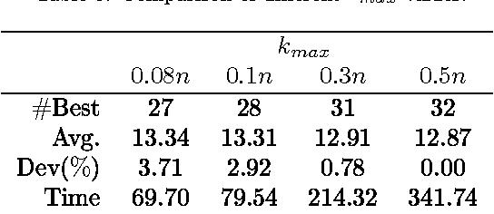 Table 3: Comparison of di erent kmax values.