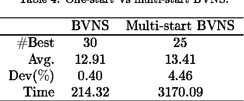 Table 4: One-start Vs multi-start BVNS.