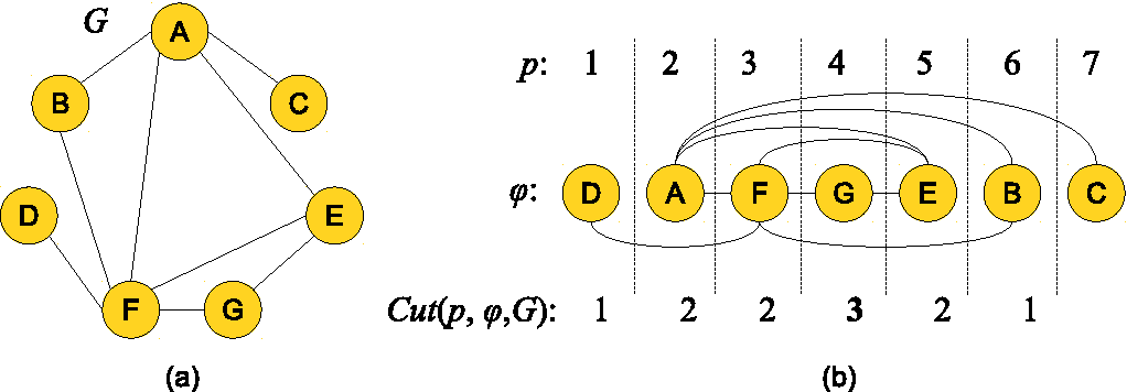 Figure 1: (a) Graph illustrative example. (b) A layout ϕ for its VSP.