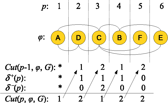 Figure 2: Incremental objective function computation. The symbol * means that the corresponding value is not de ned for the rst position.