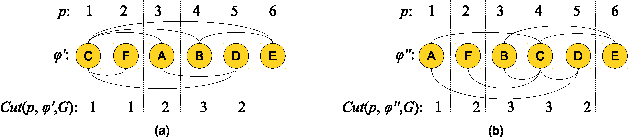 Figure 4: (a) improving move and (b) non-improving move over the layout depicted in Figure 3.a.