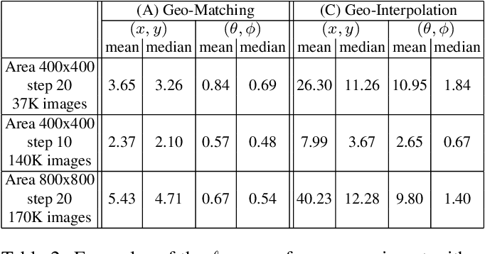 Figure 4 for On the Role of Geometry in Geo-Localization