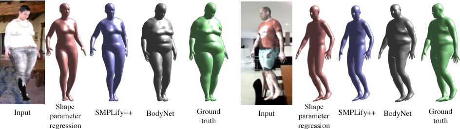 Figure 4 for BodyNet: Volumetric Inference of 3D Human Body Shapes