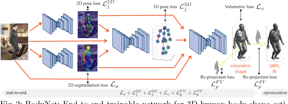 Figure 2 for BodyNet: Volumetric Inference of 3D Human Body Shapes