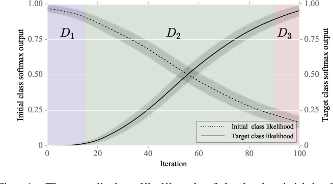 Figure 1 for Perturbation Analysis of Gradient-based Adversarial Attacks