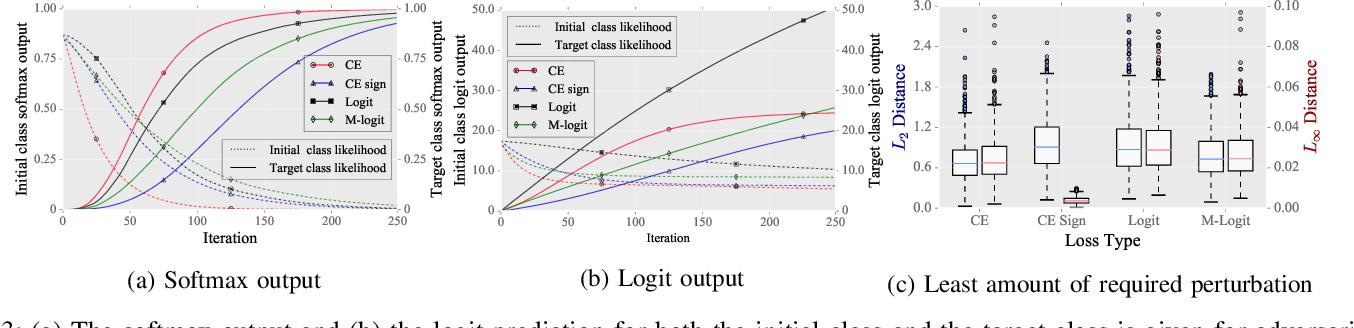 Figure 3 for Perturbation Analysis of Gradient-based Adversarial Attacks