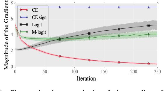 Figure 4 for Perturbation Analysis of Gradient-based Adversarial Attacks