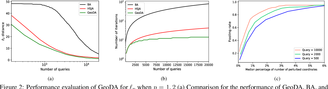 Figure 3 for GeoDA: a geometric framework for black-box adversarial attacks