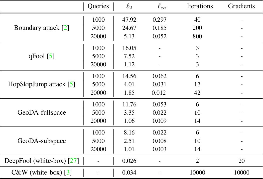 Figure 2 for GeoDA: a geometric framework for black-box adversarial attacks