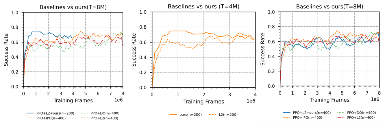 Figure 3 for Active Reinforcement Learning over MDPs