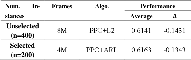 Figure 2 for Active Reinforcement Learning over MDPs
