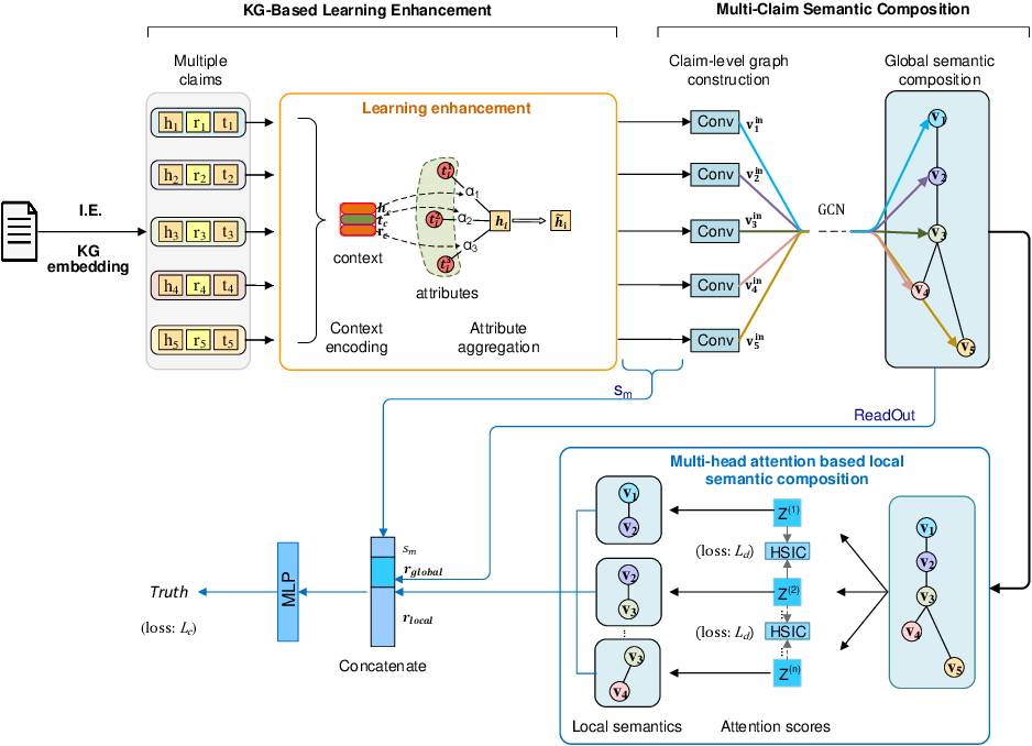 Figure 2 for A Knowledge Enhanced Learning and Semantic Composition Model for Multi-Claim Fact Checking