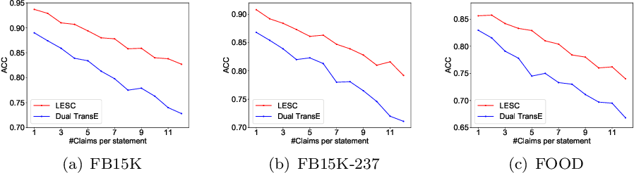 Figure 3 for A Knowledge Enhanced Learning and Semantic Composition Model for Multi-Claim Fact Checking