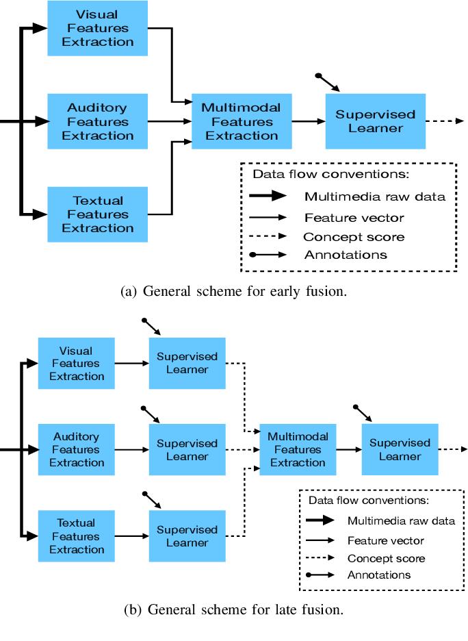 Figure 2 for 3D Object Detection for Autonomous Driving: A Survey