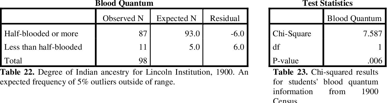 PDF] Historical Demographics, Student Origins, and
