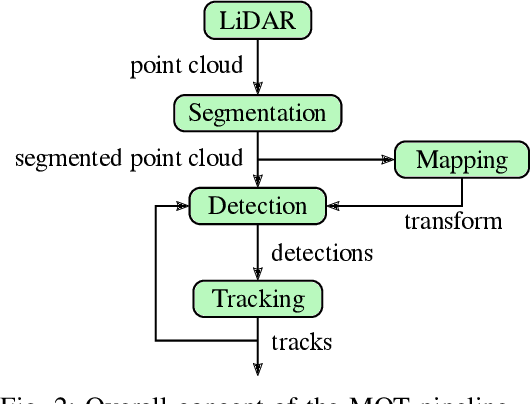 Figure 2 for Detection and Tracking of Small Objects in Sparse 3D Laser Range Data