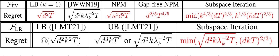 Figure 2 for Optimal Gradient-based Algorithms for Non-concave Bandit Optimization