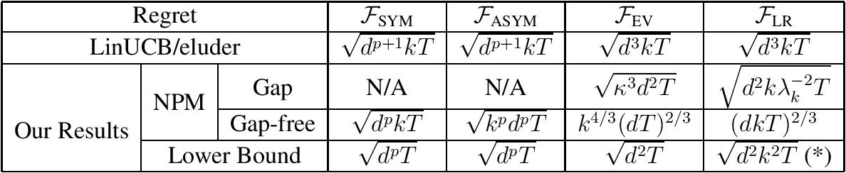 Figure 1 for Optimal Gradient-based Algorithms for Non-concave Bandit Optimization