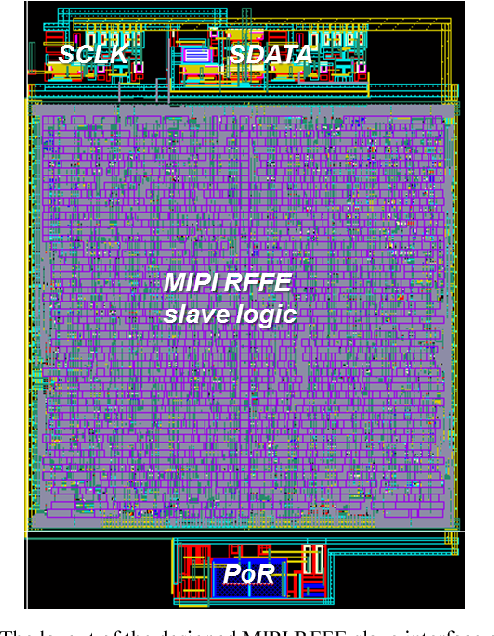 Figure 7 from A 1 8 V-to-2 5 V MIPI RFFE slave interface CMOS