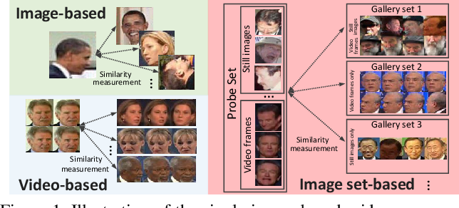 Figure 1 for Permutation-invariant Feature Restructuring for Correlation-aware Image Set-based Recognition